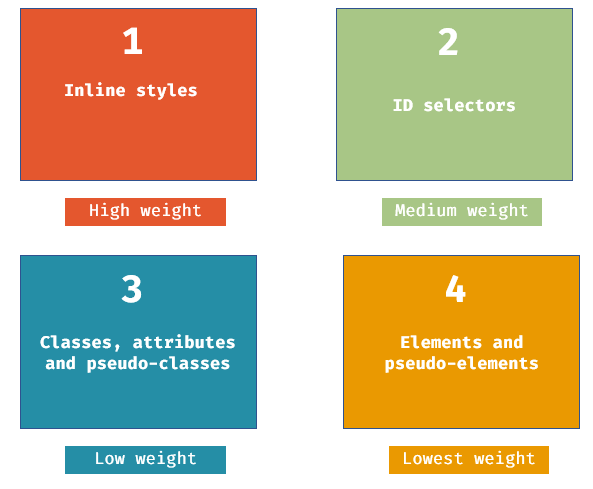CSS Specificity - hierarchy of CSS specificity - img - 1