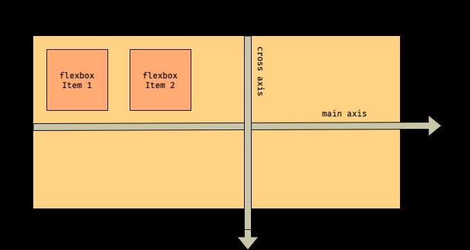 CSS Flexbox - FlexBox Architecture - img 1