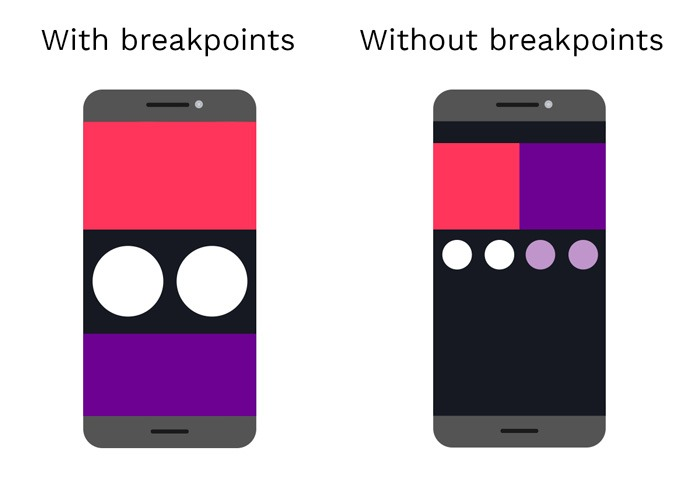 Media Queries in CSS - Breakpoints  - img 12